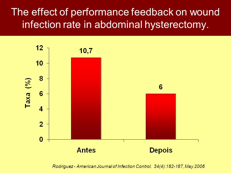 The effect of performance feedback on wound infection rate in abdominal hysterectomy.