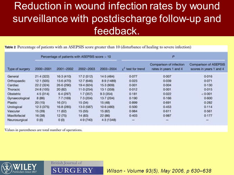Reduction in wound infection rates by wound surveillance with postdischarge follow-up and feedback.