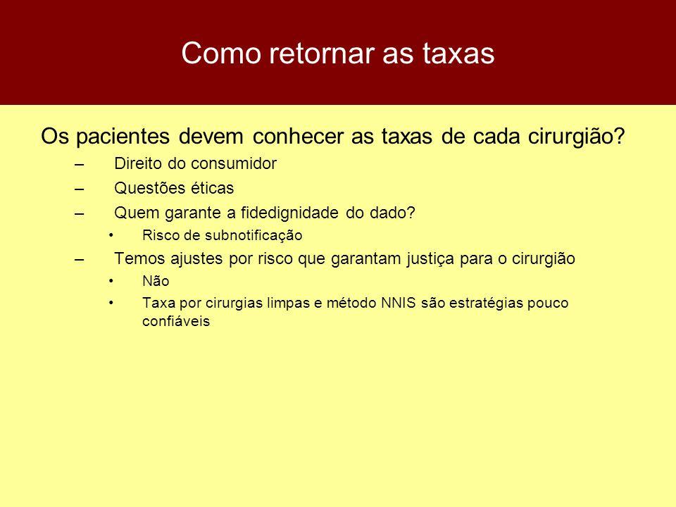 Como retornar as taxas Os pacientes devem conhecer as taxas de cada cirurgião Direito do consumidor.