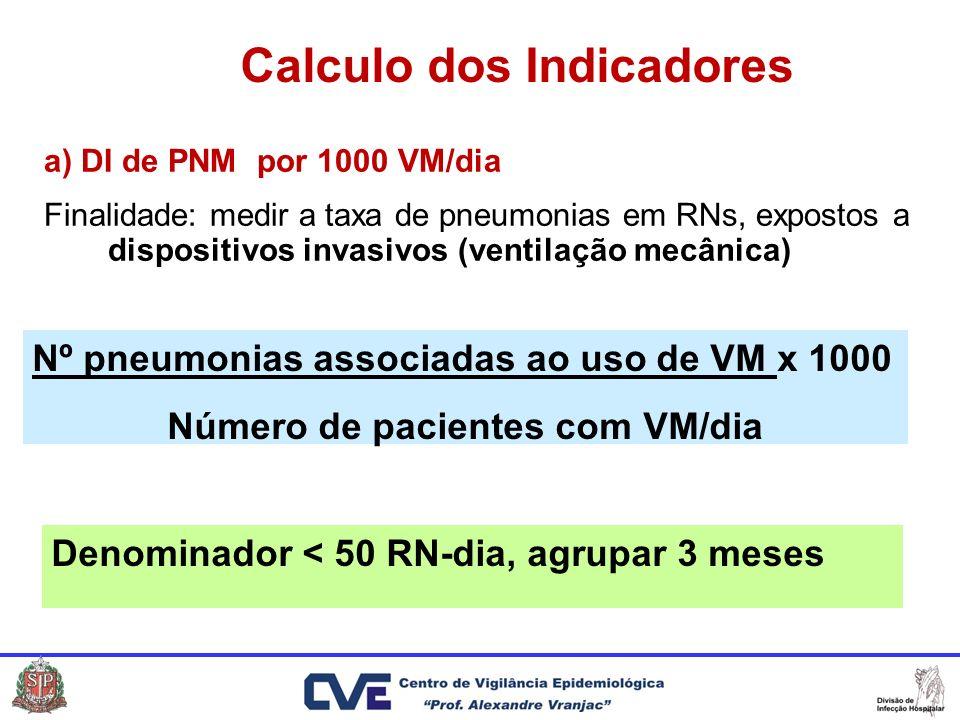 Calculo dos Indicadores Número de pacientes com VM/dia