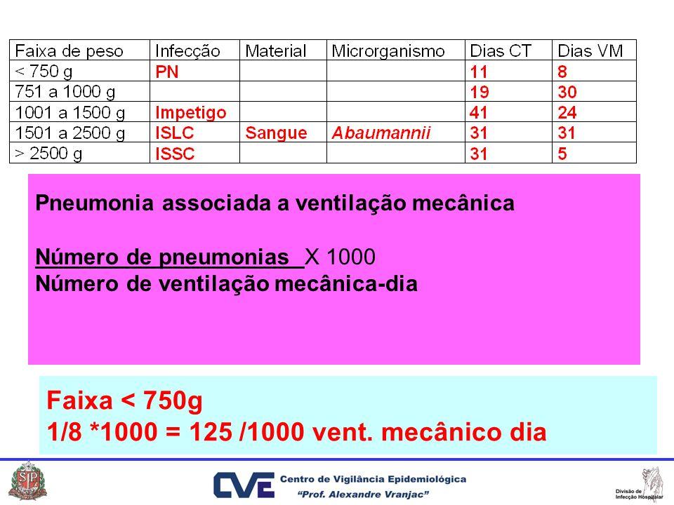 Faixa < 750g 1/8 *1000 = 125 /1000 vent. mecânico dia