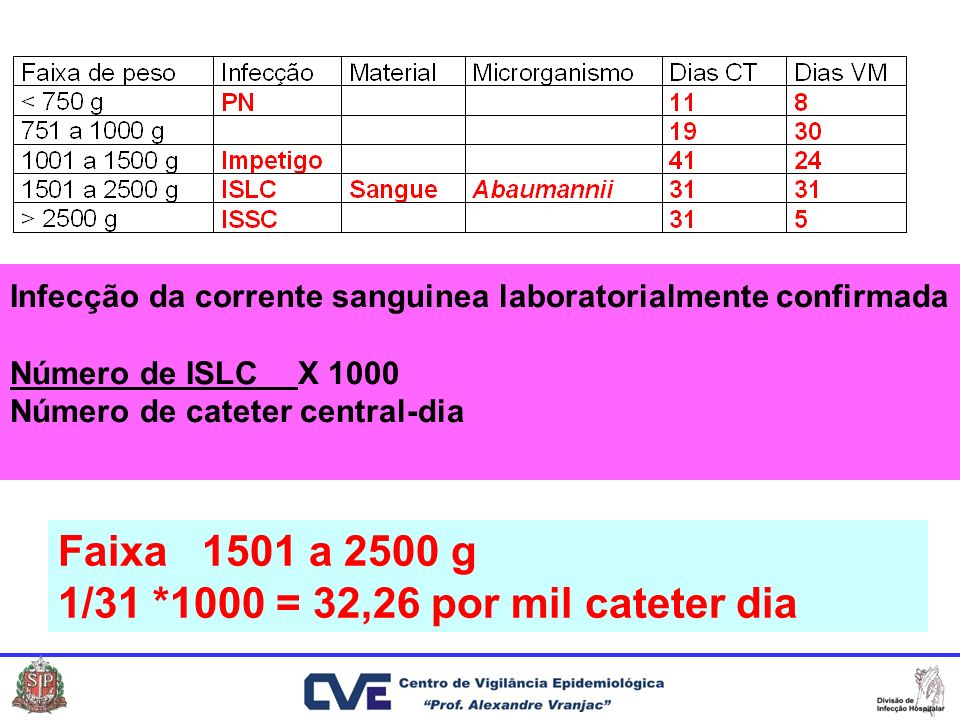 Faixa 1501 a 2500 g 1/31 *1000 = 32,26 por mil cateter dia