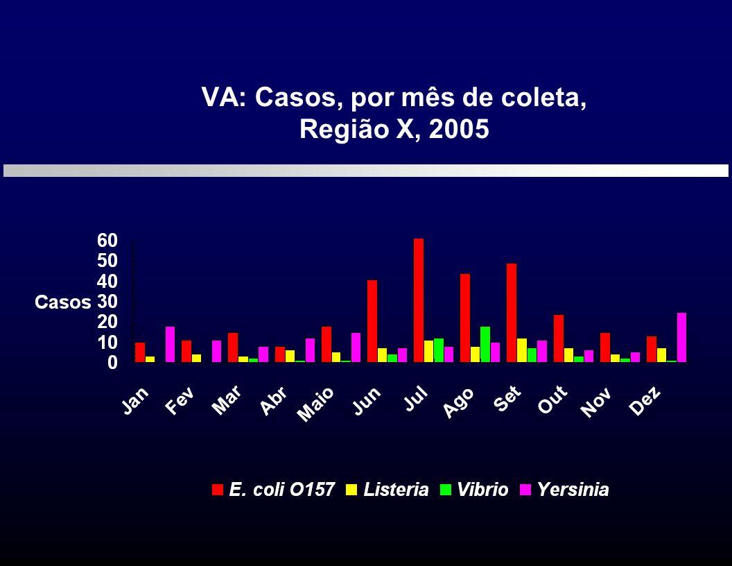VA: Casos, por mês de coleta,