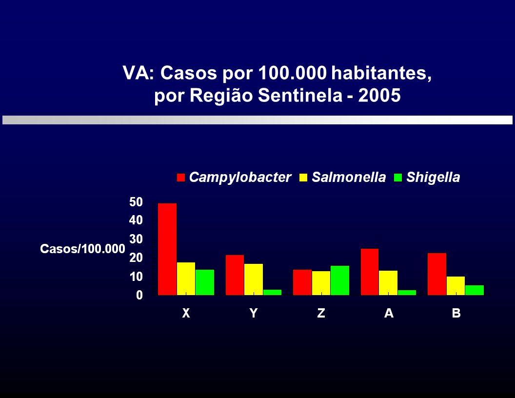 VA: Casos por 100.000 habitantes,