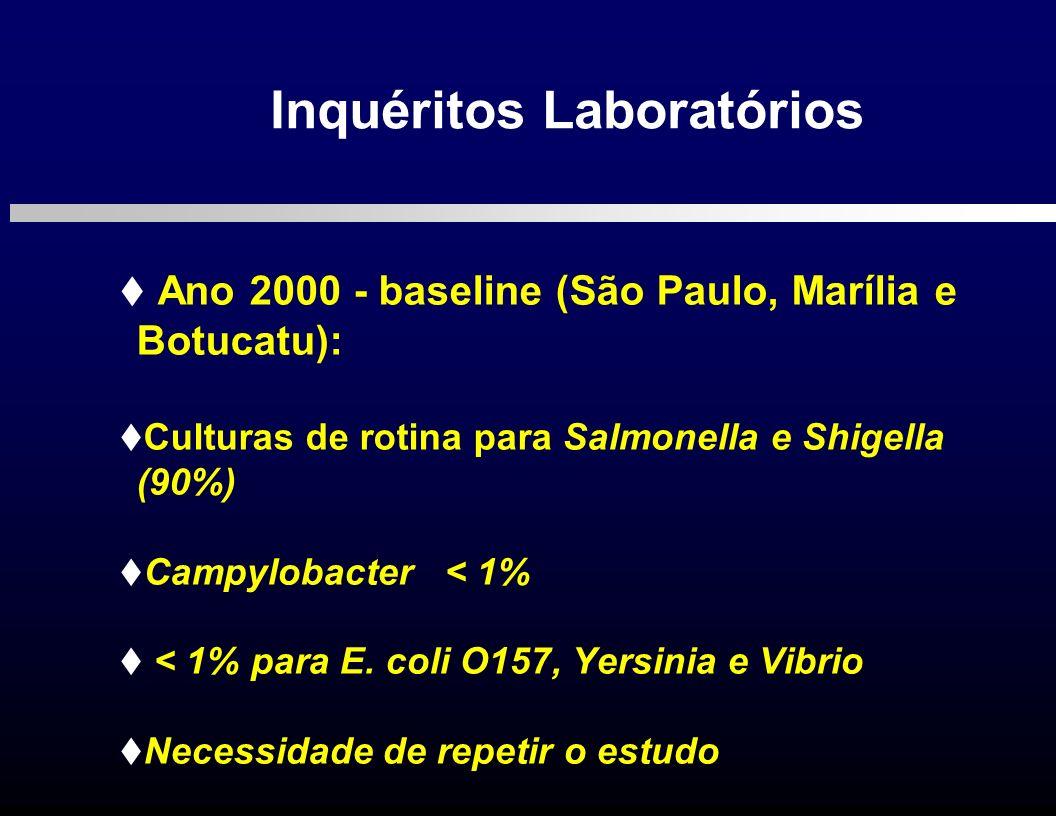 Inquéritos Laboratórios