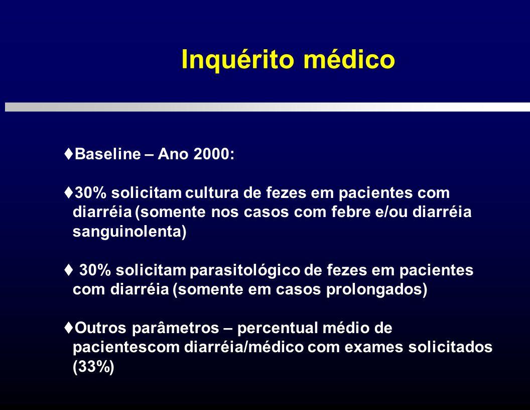Inquérito médico Baseline – Ano 2000: