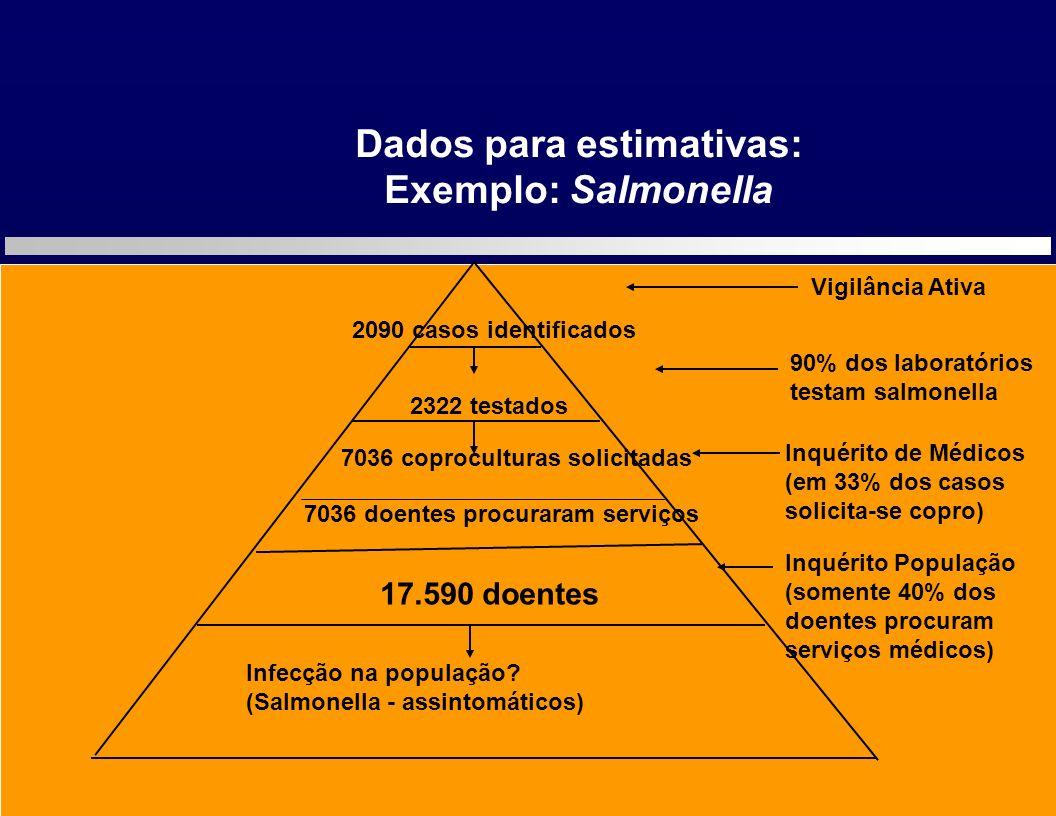 Dados para estimativas: 7036 doentes procuraram serviços