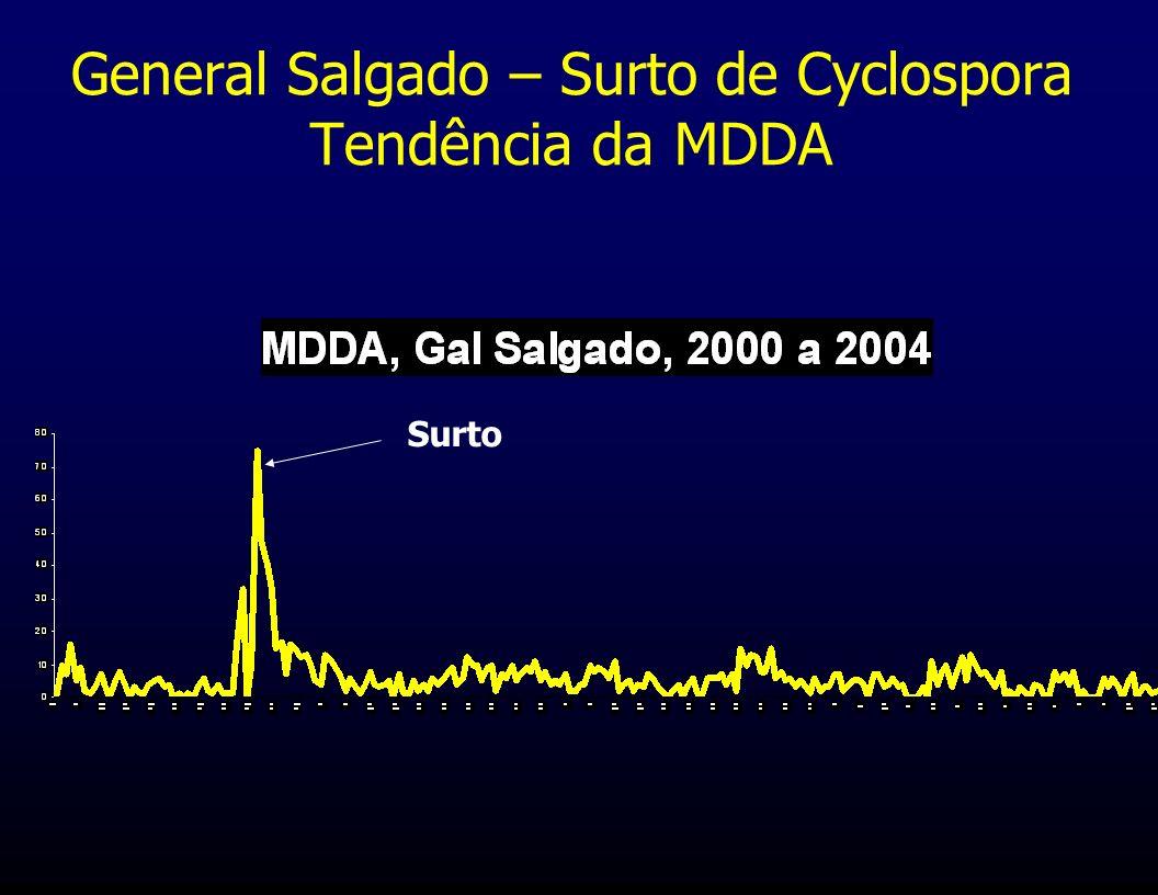 General Salgado – Surto de Cyclospora Tendência da MDDA