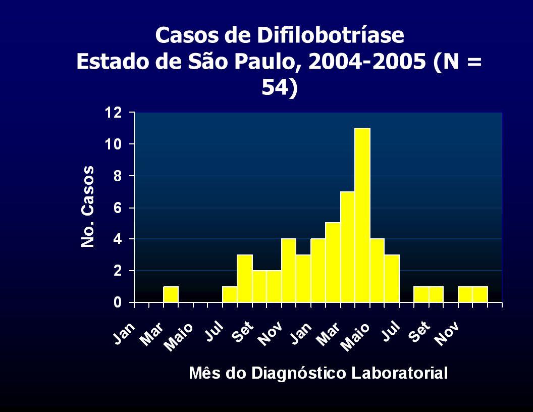 Casos de Difilobotríase Estado de São Paulo, 2004-2005 (N = 54)