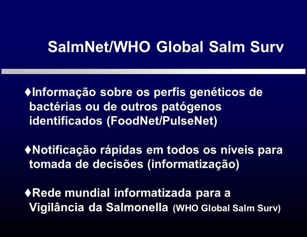 SalmNet/WHO Global Salm Surv