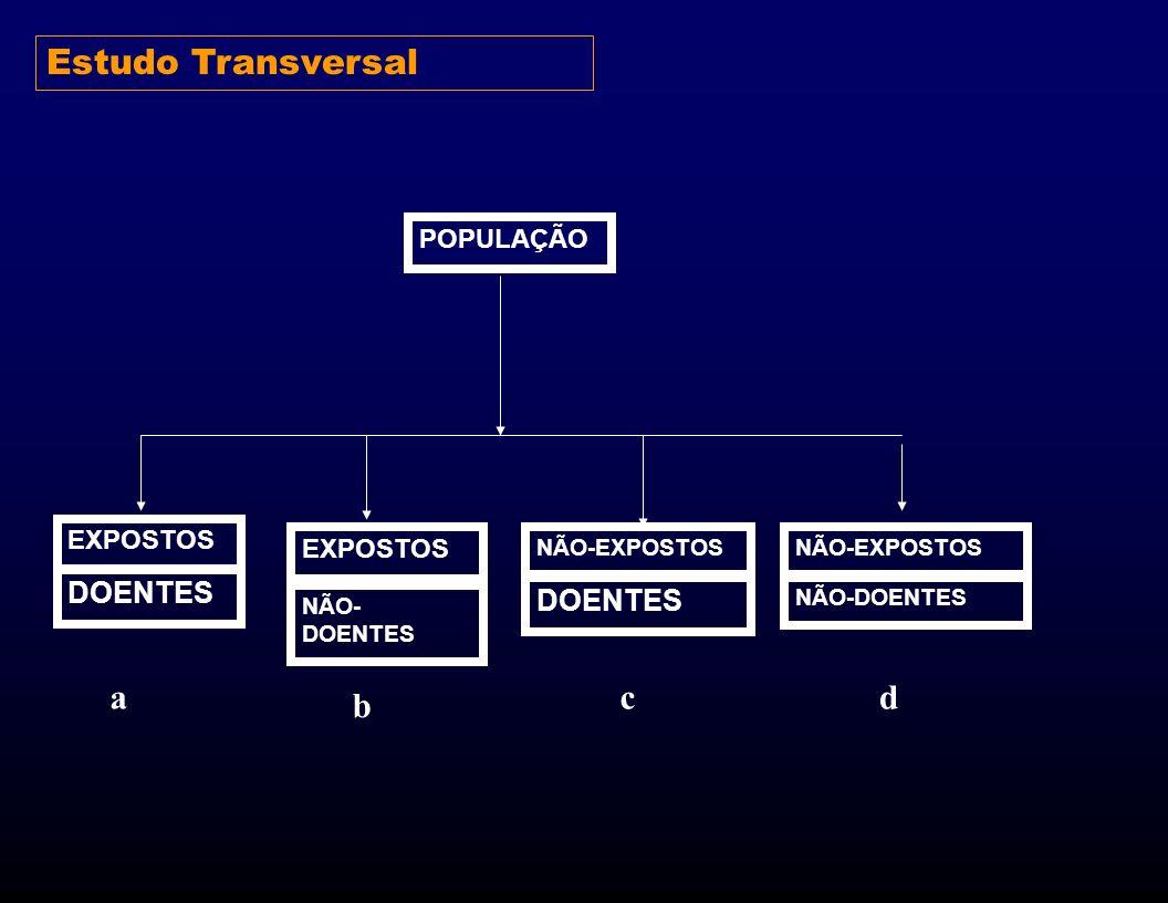 Estudo Transversal a b c d DOENTES POPULAÇÃO EXPOSTOS NÃO-EXPOSTOS