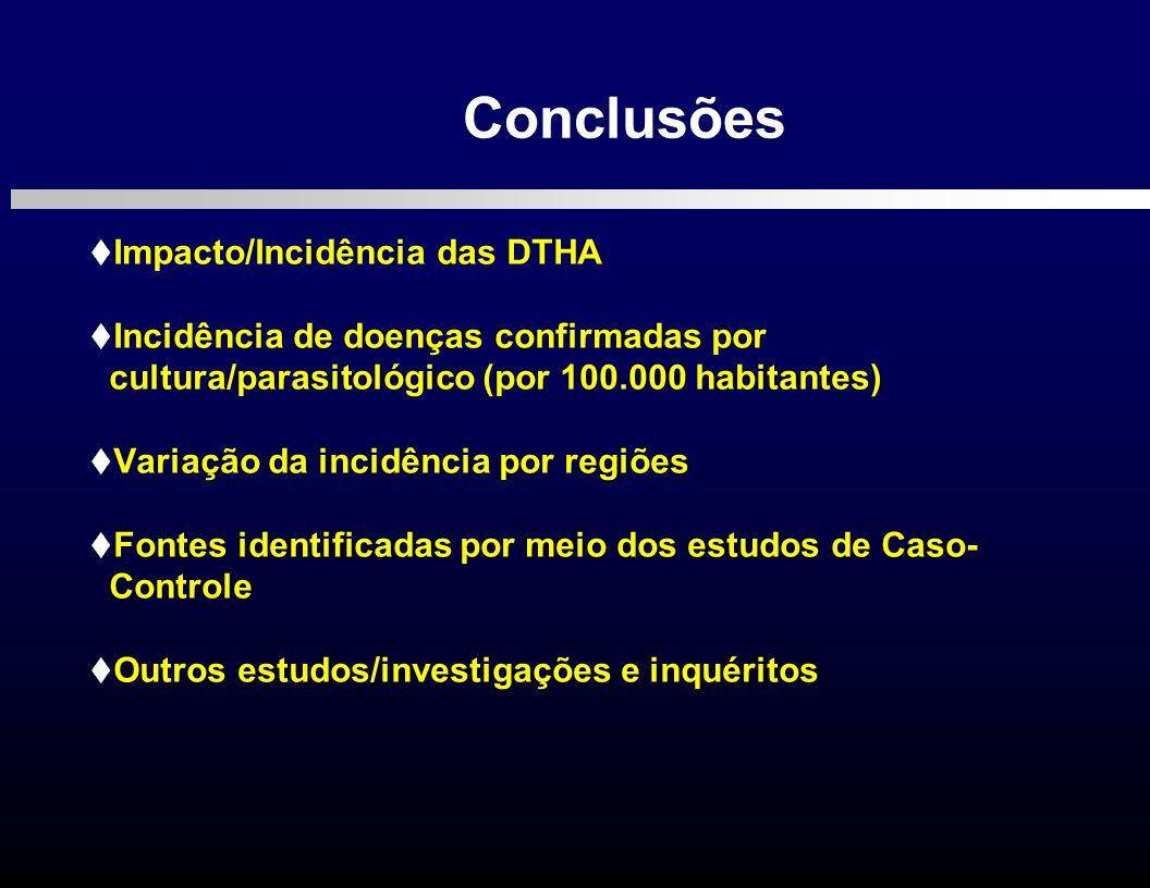 Conclusões Impacto/Incidência das DTHA