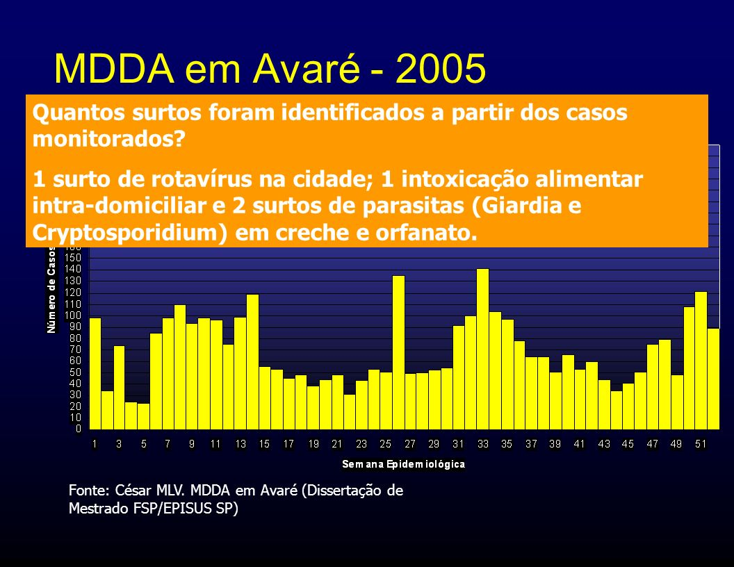 MDDA em Avaré - 2005 Quantos surtos foram identificados a partir dos casos monitorados
