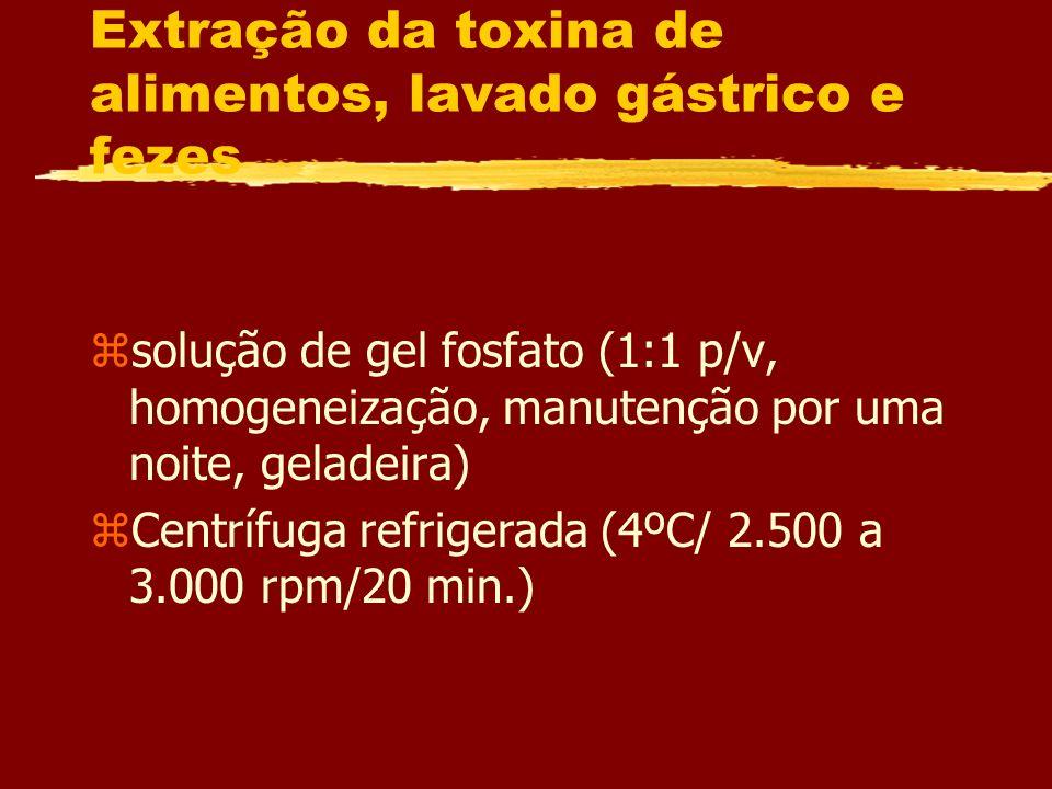 Extração da toxina de alimentos, lavado gástrico e fezes