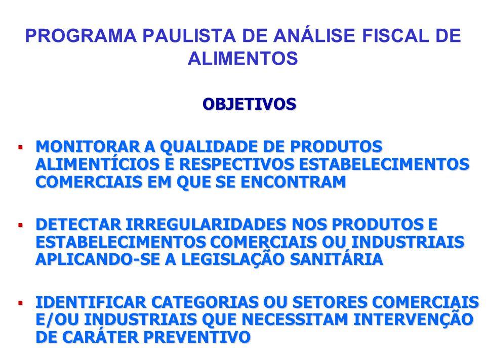 PROGRAMA PAULISTA DE ANÁLISE FISCAL DE ALIMENTOS