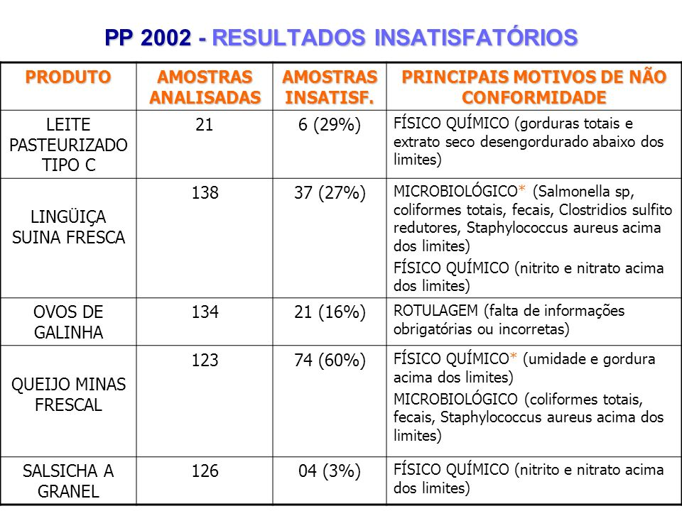 PP 2002 - RESULTADOS INSATISFATÓRIOS