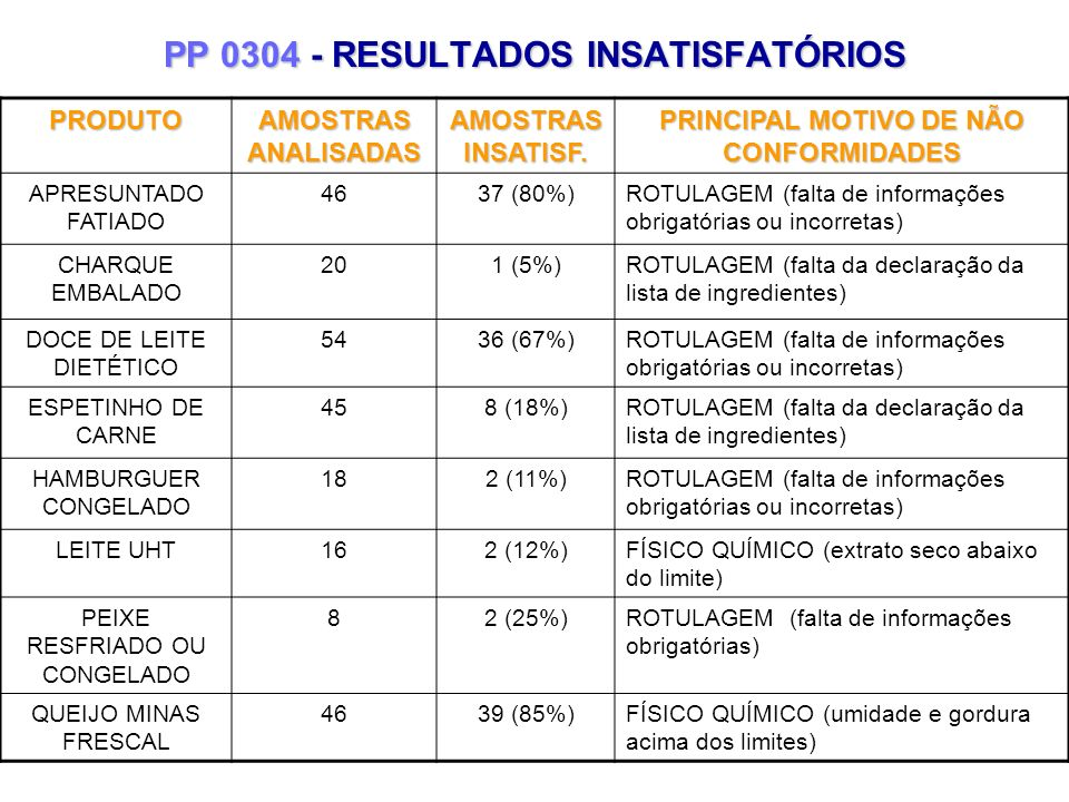 PP 0304 - RESULTADOS INSATISFATÓRIOS