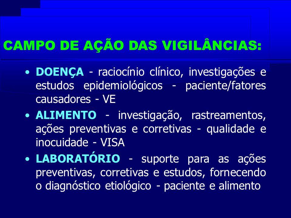 CAMPO DE AÇÃO DAS VIGILÂNCIAS:
