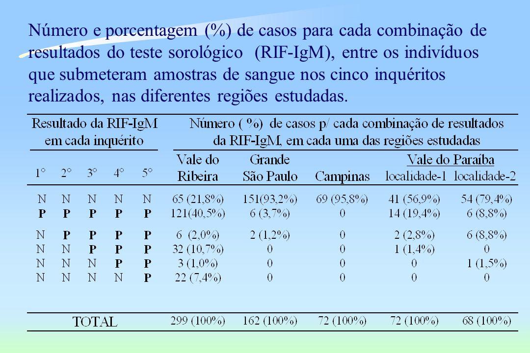 Número e porcentagem (%) de casos para cada combinação de resultados do teste sorológico (RIF-IgM), entre os indivíduos que submeteram amostras de sangue nos cinco inquéritos realizados, nas diferentes regiões estudadas.