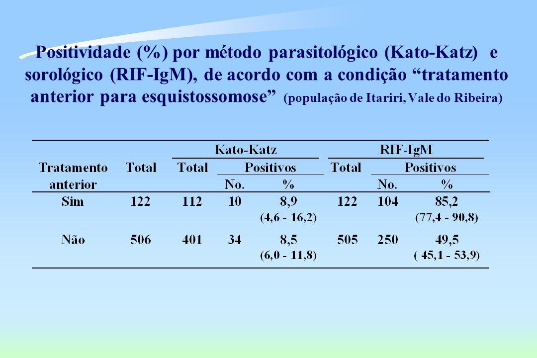 Positividade (%) por método parasitológico (Kato-Katz) e sorológico (RIF-IgM), de acordo com a condição tratamento anterior para esquistossomose (população de Itariri, Vale do Ribeira)