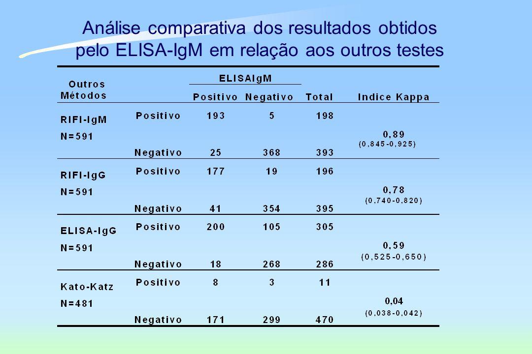 Análise comparativa dos resultados obtidos pelo ELISA-IgM em relação aos outros testes