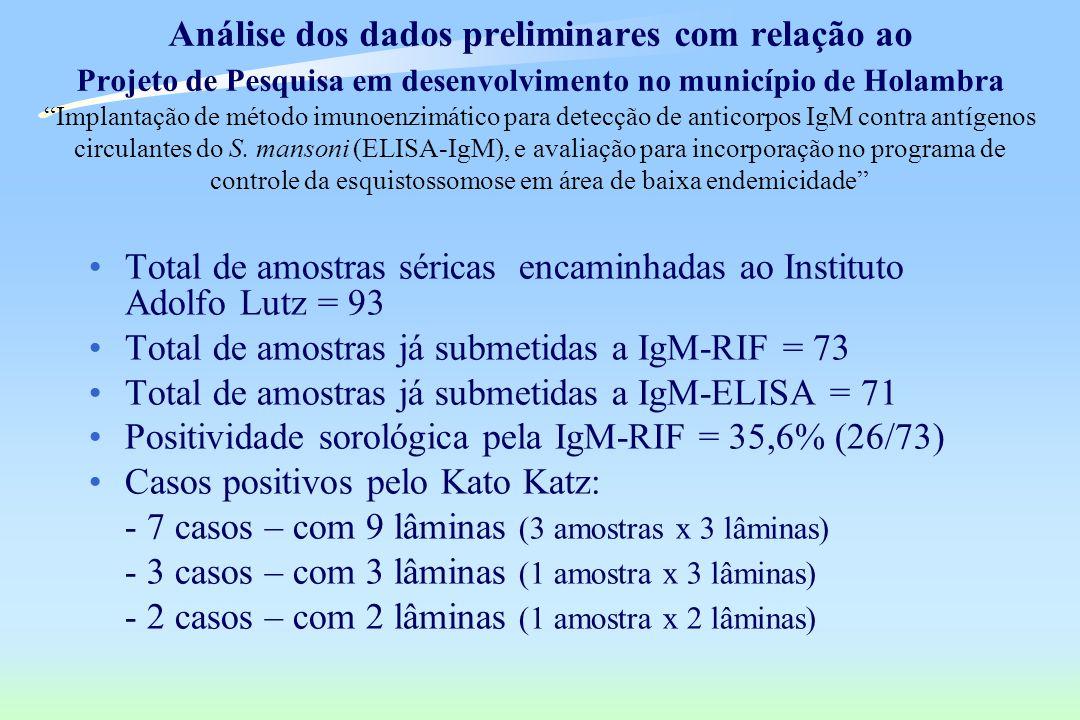 Análise dos dados preliminares com relação ao Projeto de Pesquisa em desenvolvimento no município de Holambra Implantação de método imunoenzimático para detecção de anticorpos IgM contra antígenos circulantes do S. mansoni (ELISA-IgM), e avaliação para incorporação no programa de controle da esquistossomose em área de baixa endemicidade