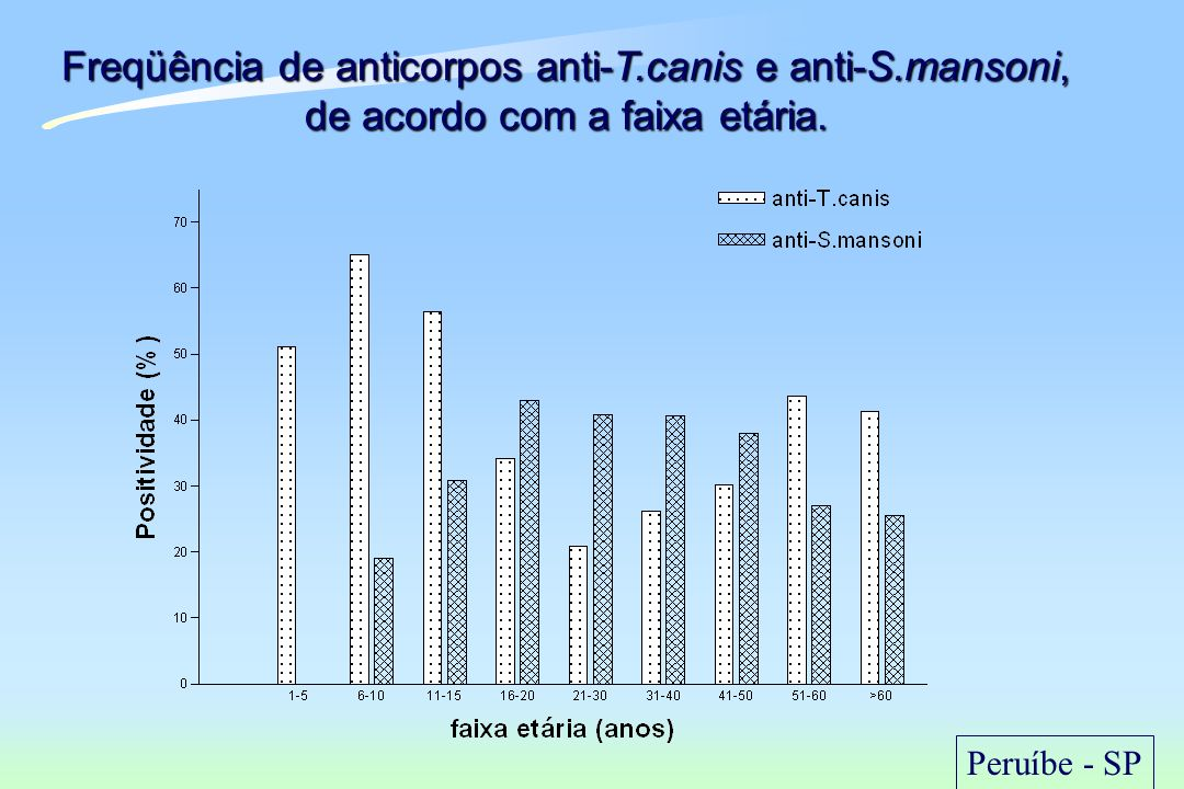 Freqüência de anticorpos anti-T. canis e anti-S
