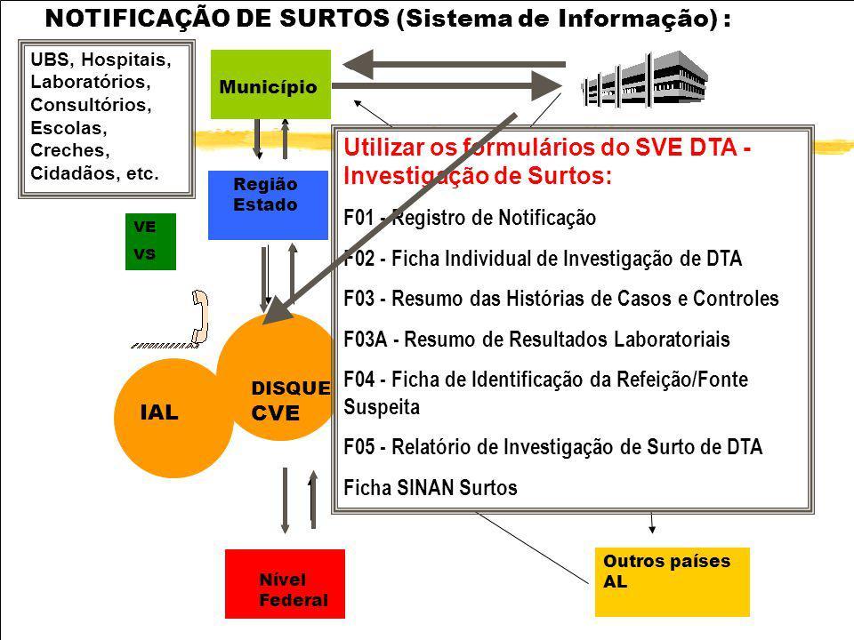 NOTIFICAÇÃO DE SURTOS (Sistema de Informação) :