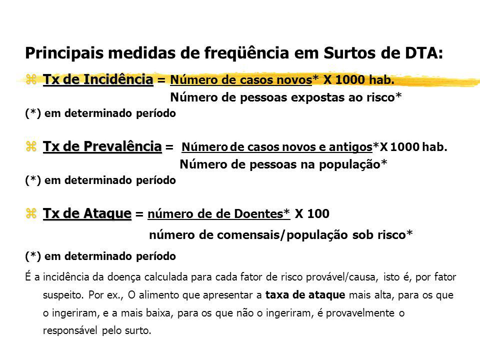 Principais medidas de freqüência em Surtos de DTA: