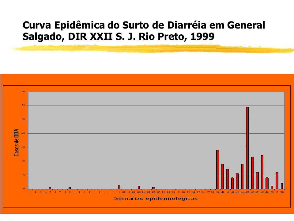Curva Epidêmica do Surto de Diarréia em General Salgado, DIR XXII S. J