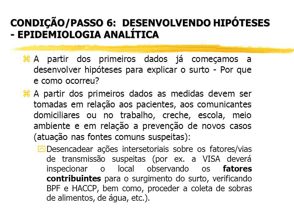 CONDIÇÃO/PASSO 6: DESENVOLVENDO HIPÓTESES - EPIDEMIOLOGIA ANALÍTICA