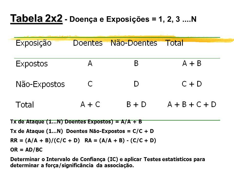Tabela 2x2 - Doença e Exposições = 1, 2, 3 ....N