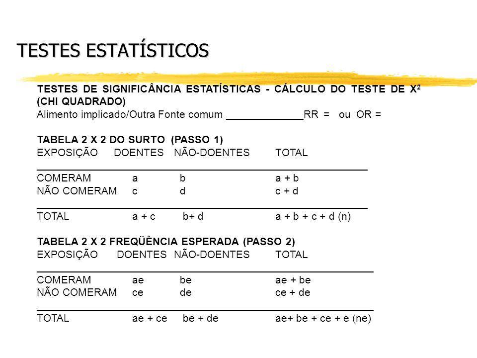 TESTES ESTATÍSTICOS TESTES DE SIGNIFICÂNCIA ESTATÍSTICAS - CÁLCULO DO TESTE DE X2 (CHI QUADRADO)