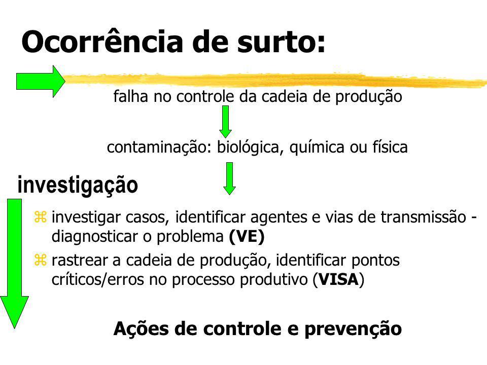 Ações de controle e prevenção