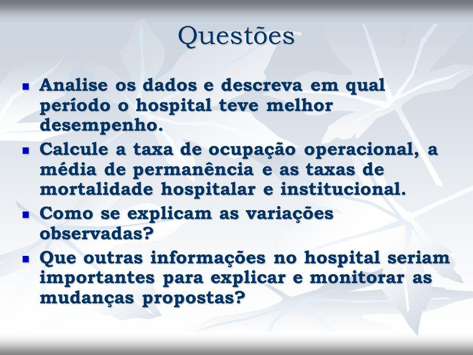 Questões Analise os dados e descreva em qual período o hospital teve melhor desempenho.
