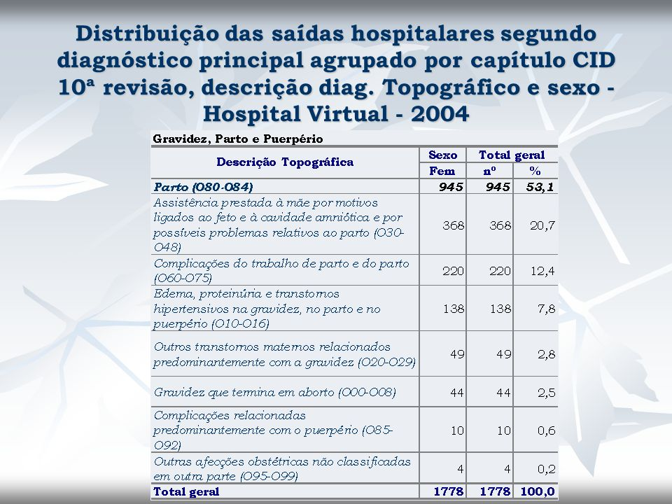 Distribuição das saídas hospitalares segundo diagnóstico principal agrupado por capítulo CID 10ª revisão, descrição diag.