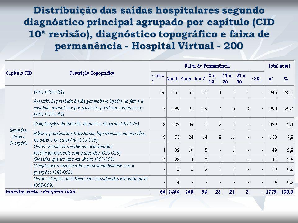 Distribuição das saídas hospitalares segundo diagnóstico principal agrupado por capítulo (CID 10ª revisão), diagnóstico topográfico e faixa de permanência - Hospital Virtual - 200