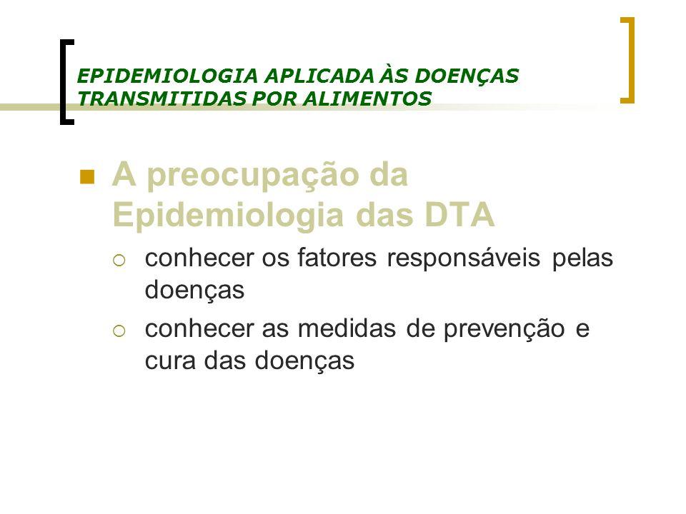 EPIDEMIOLOGIA APLICADA ÀS DOENÇAS TRANSMITIDAS POR ALIMENTOS