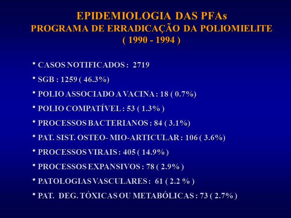 EPIDEMIOLOGIA DAS PFAs PROGRAMA DE ERRADICAÇÃO DA POLIOMIELITE ( 1990 - 1994 )