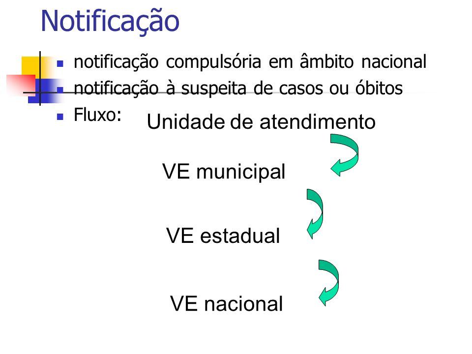 Notificação Unidade de atendimento VE municipal VE estadual