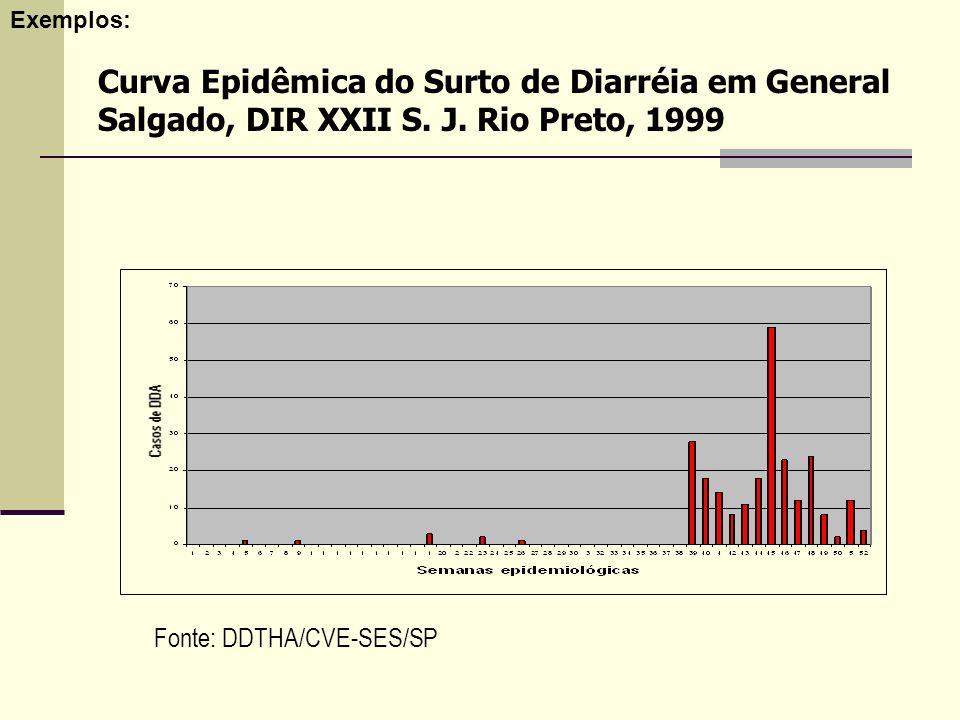 Exemplos: Curva Epidêmica do Surto de Diarréia em General Salgado, DIR XXII S.