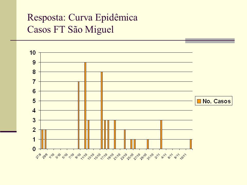 Resposta: Curva Epidêmica Casos FT São Miguel