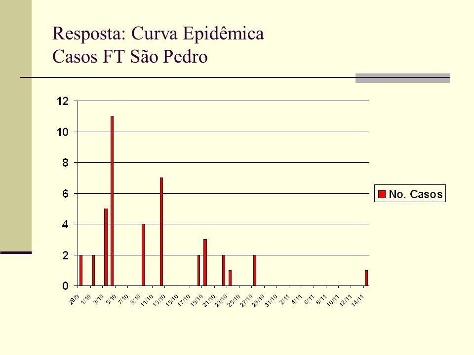 Resposta: Curva Epidêmica Casos FT São Pedro
