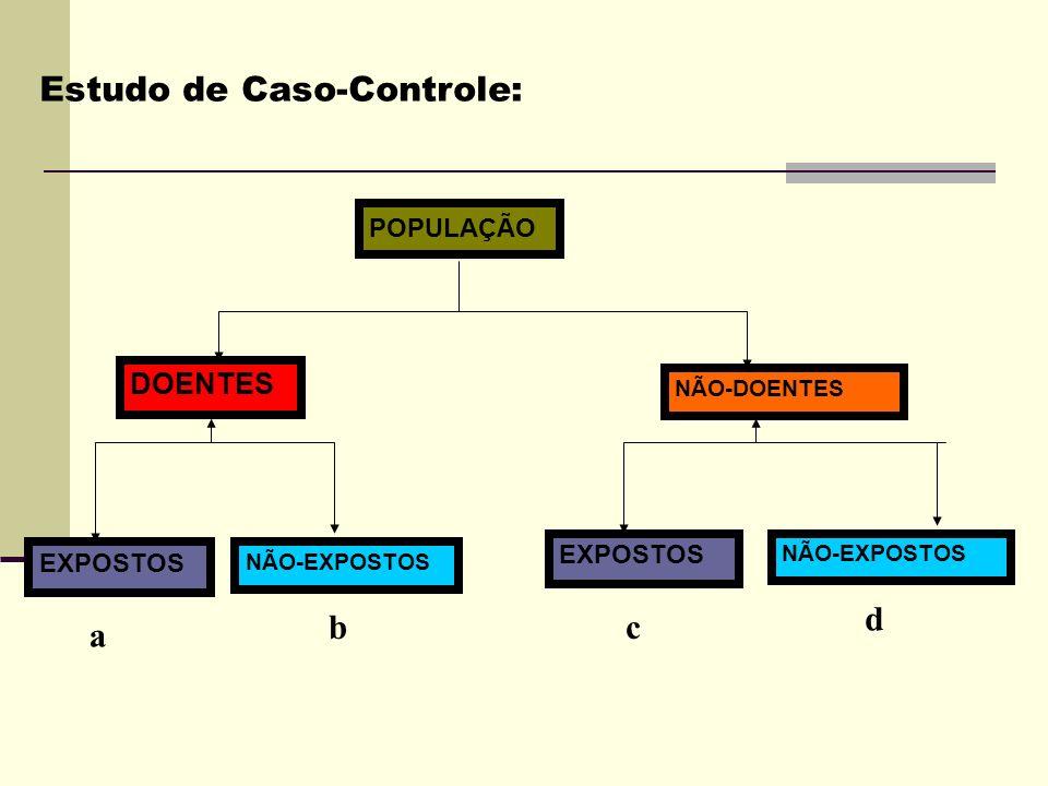 Estudo de Caso-Controle: