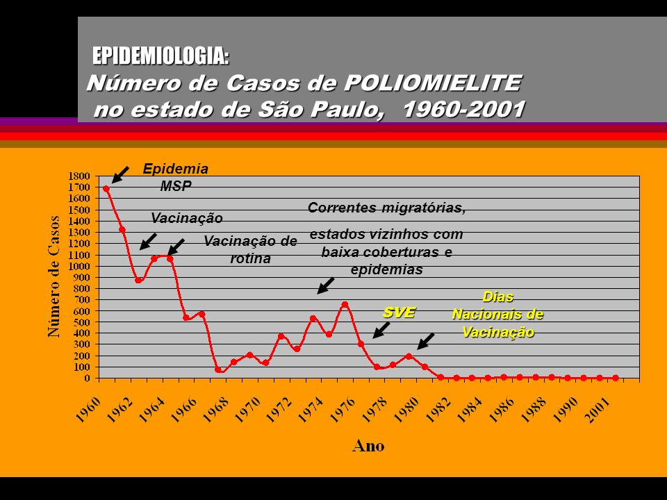 EPIDEMIOLOGIA: Número de Casos de POLIOMIELITE no estado de São Paulo, 1960-2001