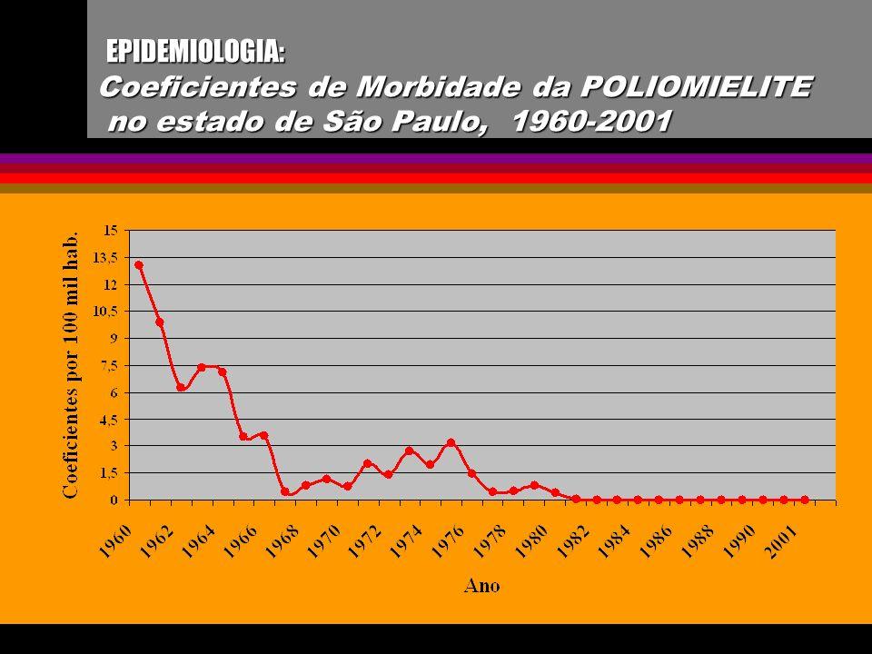 EPIDEMIOLOGIA: Coeficientes de Morbidade da POLIOMIELITE no estado de São Paulo, 1960-2001