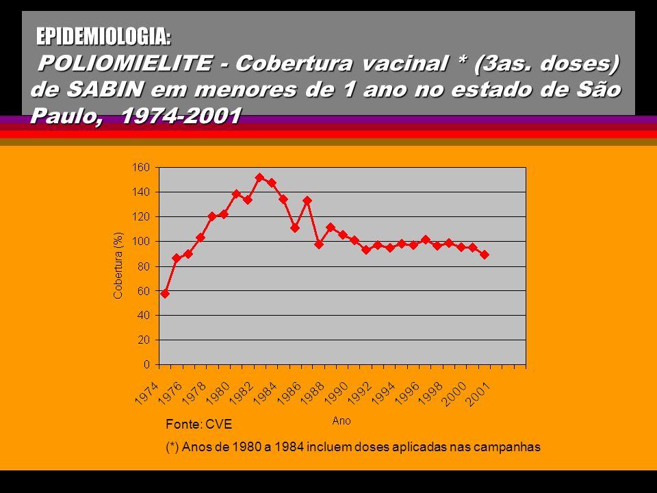 EPIDEMIOLOGIA: POLIOMIELITE - Cobertura vacinal. (3as