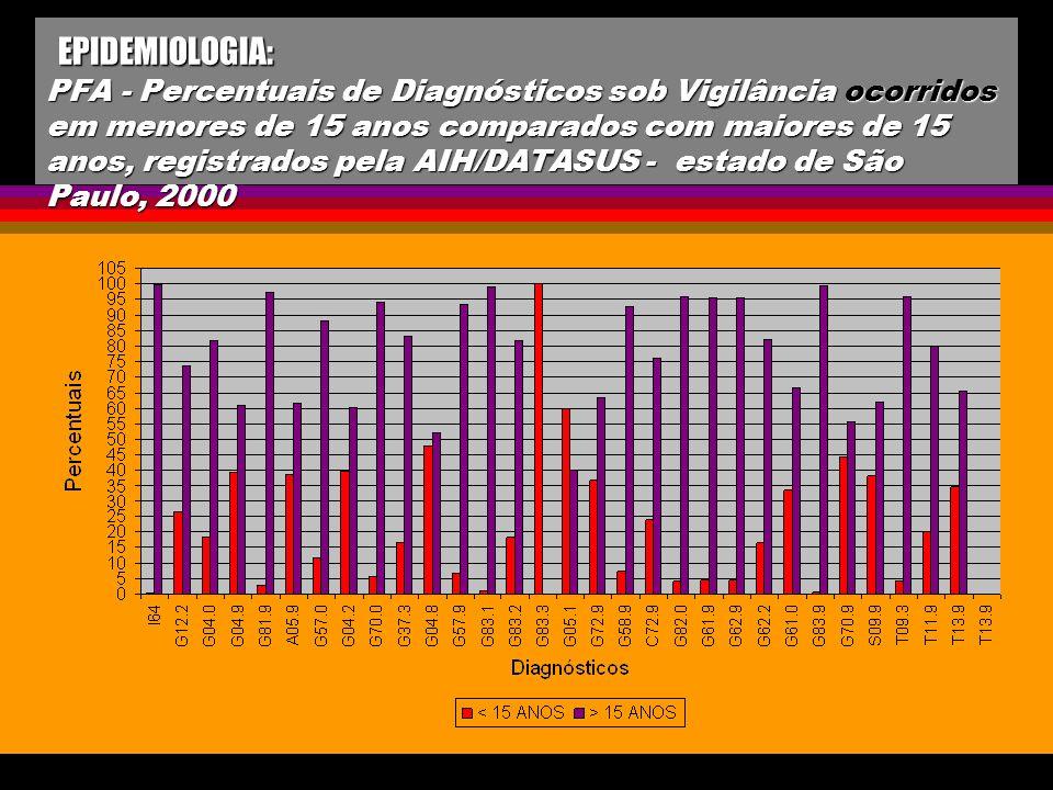 EPIDEMIOLOGIA: PFA - Percentuais de Diagnósticos sob Vigilância ocorridos em menores de 15 anos comparados com maiores de 15 anos, registrados pela AIH/DATASUS - estado de São Paulo, 2000