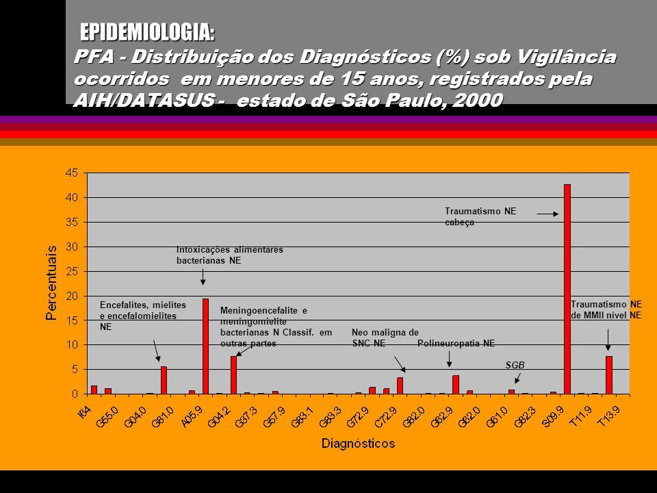 EPIDEMIOLOGIA: PFA - Distribuição dos Diagnósticos (%) sob Vigilância ocorridos em menores de 15 anos, registrados pela AIH/DATASUS - estado de São Paulo, 2000