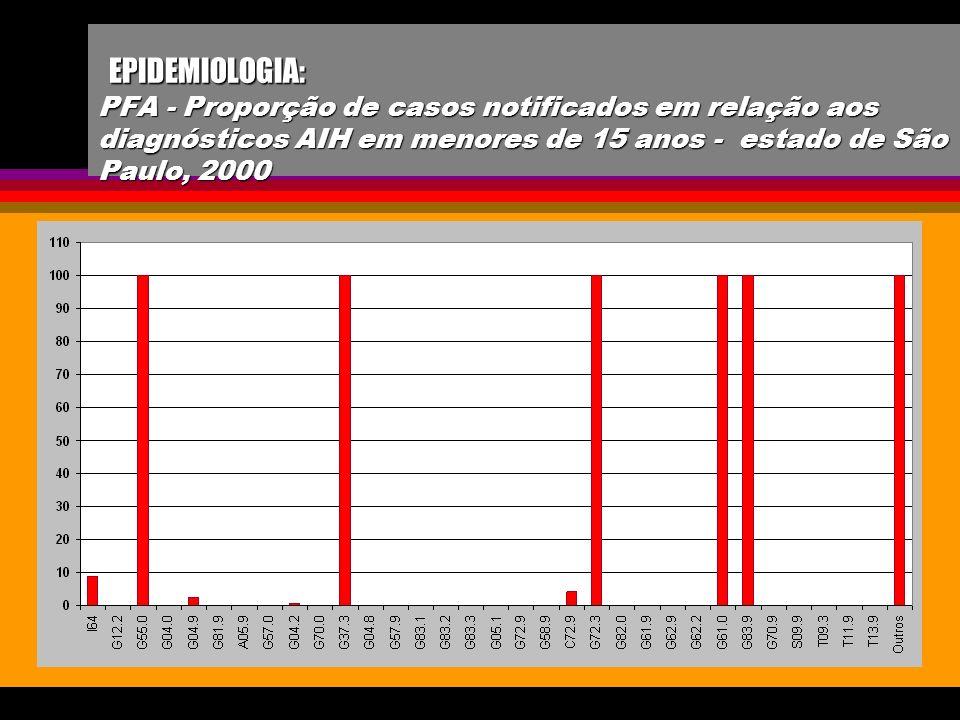 EPIDEMIOLOGIA: PFA - Proporção de casos notificados em relação aos diagnósticos AIH em menores de 15 anos - estado de São Paulo, 2000
